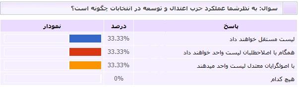 نتیجه نظرسنجی شماره6